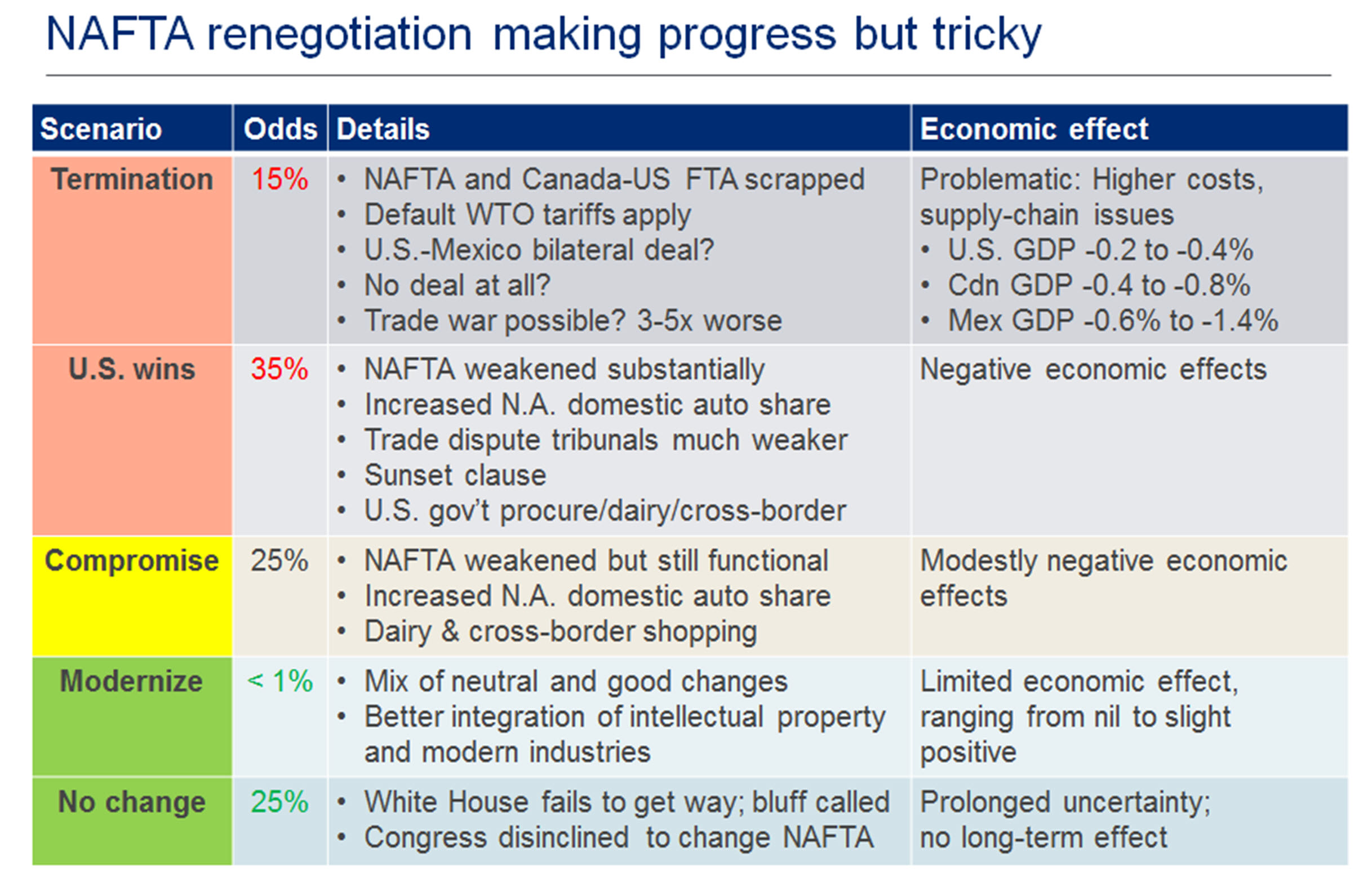 Whats Next For Canada At The Nafta Table