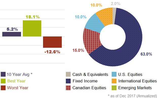 investment aggressive portfolio allocation