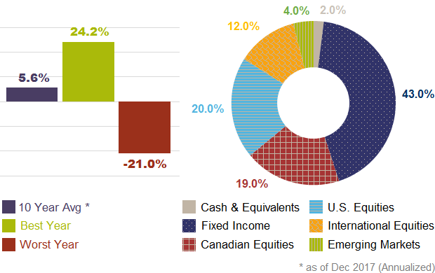 Asset Allocation Models